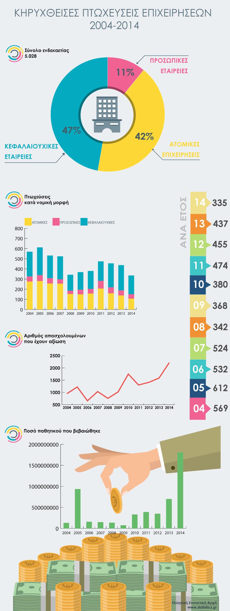 ELSTAT-bankruptcies--GR πτωχευσεις επιχειρήσεων